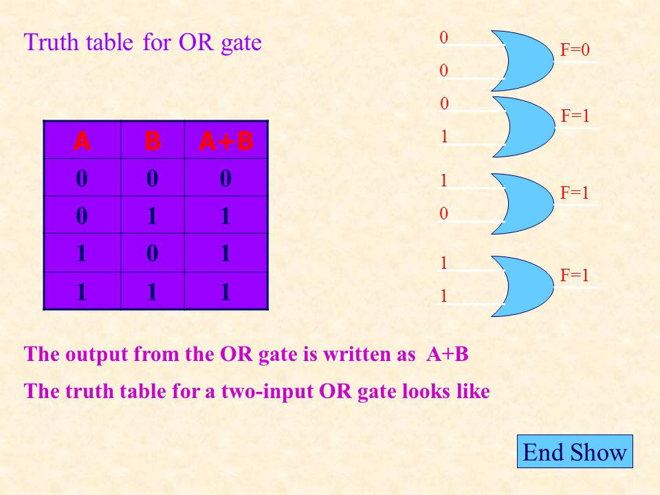 ABA+B 000 011 101 111 The output from the OR gate is written as A+B The truth table for a two-input OR gate looks like 0 0 F=0 0 1 F=1 1 0 1 1 Truth table for OR gate End Show