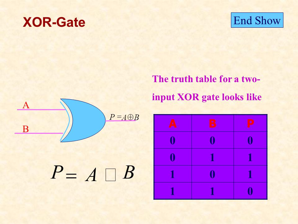 XOR-Gate The truth table for a two- input XOR gate looks like ABP 000 011 101 110 A B End Show AB P B A P