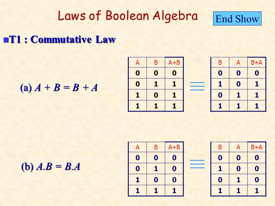 Laws of Boolean Algebra (a) A + B = B + A ABA+B 000 011 101 111 (b) A.B = B.A ABA+B 000 010 100 111 T1 : Commutative Law T1 : Commutative Law BAB+A 000 101 011 111 BA 000 100 010 111 End Show