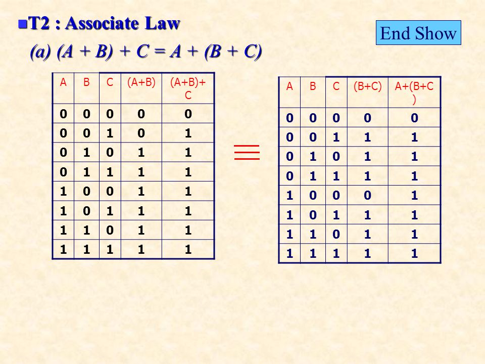 T2 : Associate Law T2 : Associate Law (a) (A + B) + C = A + (B + C) ABC(A+B)(A+B)+ C 00000 00101 01011 01111 10011 10111 11011 11111 ABC(B+C)A+(B+C ) 00000 00111 01011 01111 10001 10111 11011 11111 End Show