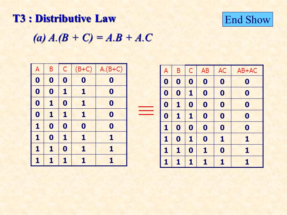 T3 : Distributive Law (a) A.(B + C) = A.B + A.C ABC(B+C)A.(B+C) 00000 00110 01010 01110 10000 10111 11011 11111 ABCABACAB+AC 000000 001000 010000 011000 100000 101011 110101 111111 End Show