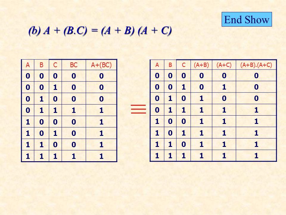 (b) A + (B.C) = (A + B) (A + C) ABCBCA+(BC) 00000 00100 01000 01111 10001 10101 11001 11111 ABC(A+B)(A+C)(A+B).(A+C) 000000 001010 010100 011111 100111 101111 110111 111111 End Show