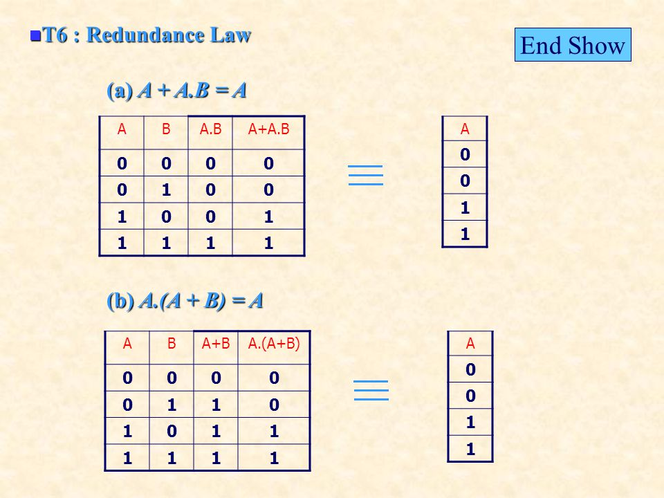 T6 : Redundance Law T6 : Redundance Law (a) A + A.B = A (b) A.(A + B) = A ABA.BA+A.B 0000 0100 1001 1111 A 0 0 1 1 ABA+BA.(A+B) 0000 0110 1011 1111 A 0 0 1 1 End Show