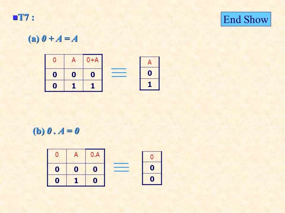 T7 : T7 : (a) 0 + A = A (b) 0. A = 0 0A0+A 000 011 A 0 1 0A0.A 000 010 0 0 0 End Show