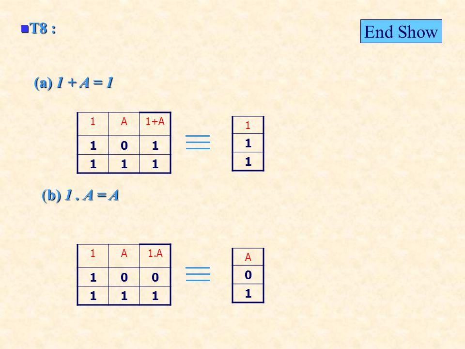 T8 : T8 : (a) 1 + A = 1 (b) 1. A = A 1A1+A 101 111 1 1 1 1A1.A 100 111 A 0 1 End Show