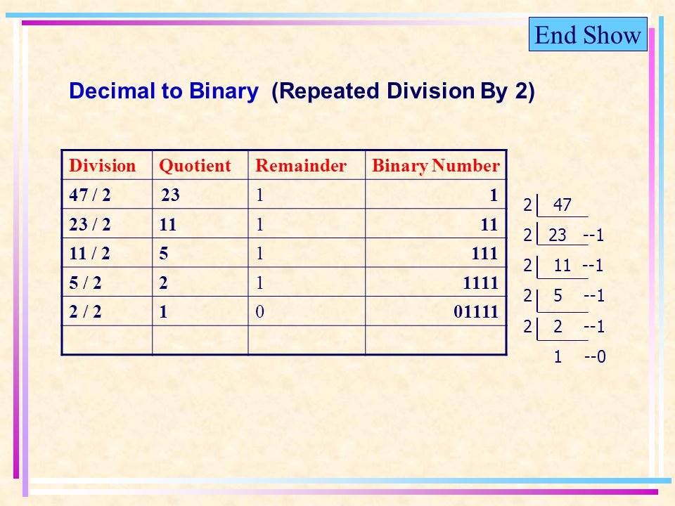 End Show DivisionQuotientRemainderBinary Number 47 / 22311 23 / 2111 11 / 251111 5 / 2211111 2 / 21001111 2 47 223 --1 2 11 --1 2 5 --1 2 2 --1 1 --0 Decimal to Binary (Repeated Division By 2)