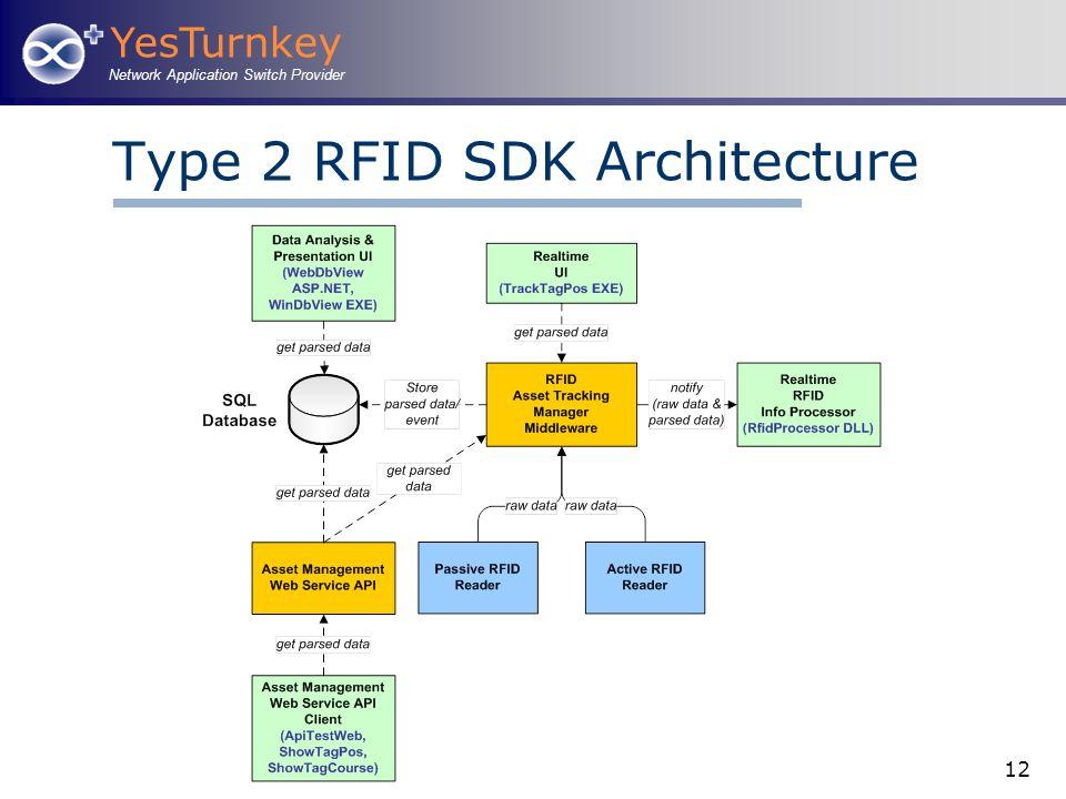 YesTurnkey Network Application Switch Provider 12 Type 2 RFID SDK Architecture