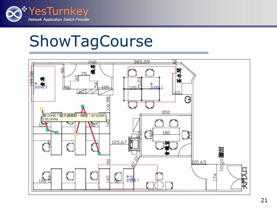 YesTurnkey Network Application Switch Provider 21 ShowTagCourse