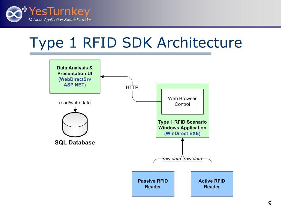 YesTurnkey Network Application Switch Provider 9 Type 1 RFID SDK Architecture