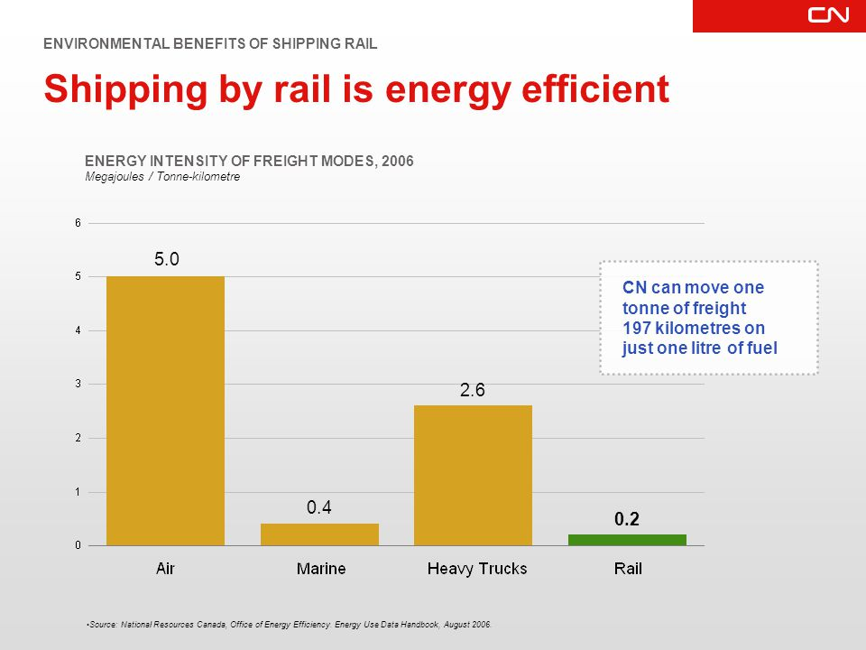 Shipping by rail is energy efficient ENERGY INTENSITY OF FREIGHT MODES, 2006 Megajoules / Tonne-kilometre 5.0 Source: National Resources Canada, Office of Energy Efficiency.