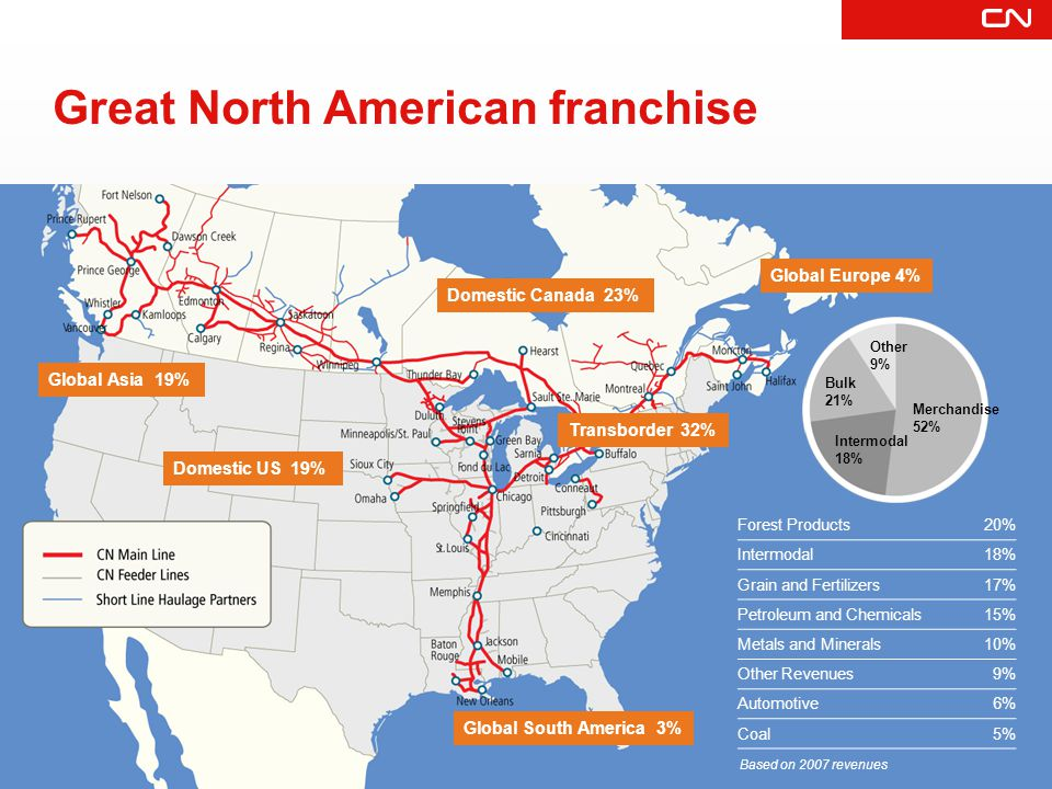 BASIC CAPITAL COMMITMENT $Million (Cdn) Over 50% of CN capex on basic infrastructure In 2007: CN added 50 new 4,300-horsepower 3000 platforms for intermodal service Investing to create capacity 2002 590 2003 640 2004 690 2005 770 2006 840 2007 835 CAPACITY