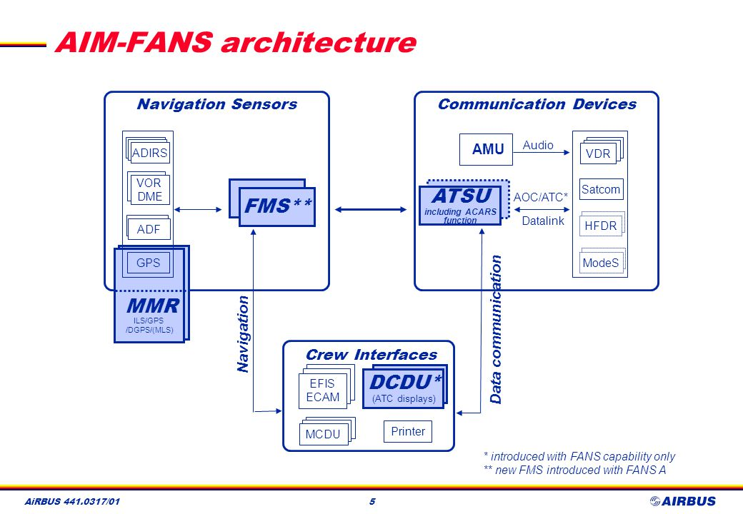 AiRBUS 441.0317/016 The solutions that exists today l The architecture : aircraft systems capability for easy evolution towards CNS/ATM 4PreFANS architecture ordered on more than 2000 aircraft to be delivered by 2005 at a rate of 1 a day.