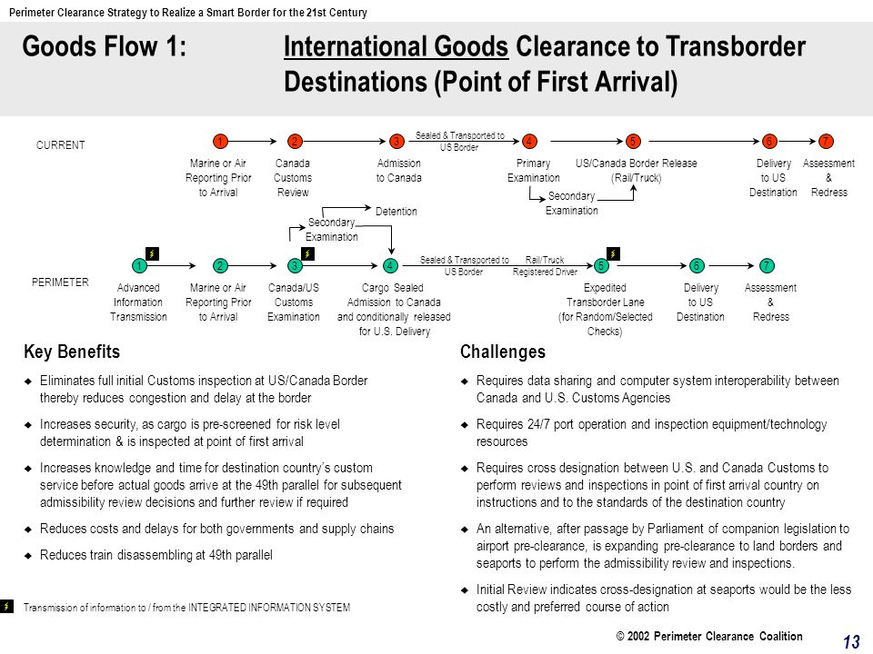 Goods Flow 1: International Goods Clearance to Transborder Destinations (Point of First Arrival) Key Benefits Eliminates full initial Customs inspection at US/Canada Border thereby reduces congestion and delay at the border Increases security, as cargo is pre-screened for risk level determination & is inspected at point of first arrival Increases knowledge and time for destination countrys custom service before actual goods arrive at the 49th parallel for subsequent admissibility review decisions and further review if required Reduces costs and delays for both governments and supply chains Reduces train disassembling at 49th parallel Challenges Requires data sharing and computer system interoperability between Canada and U.S.
