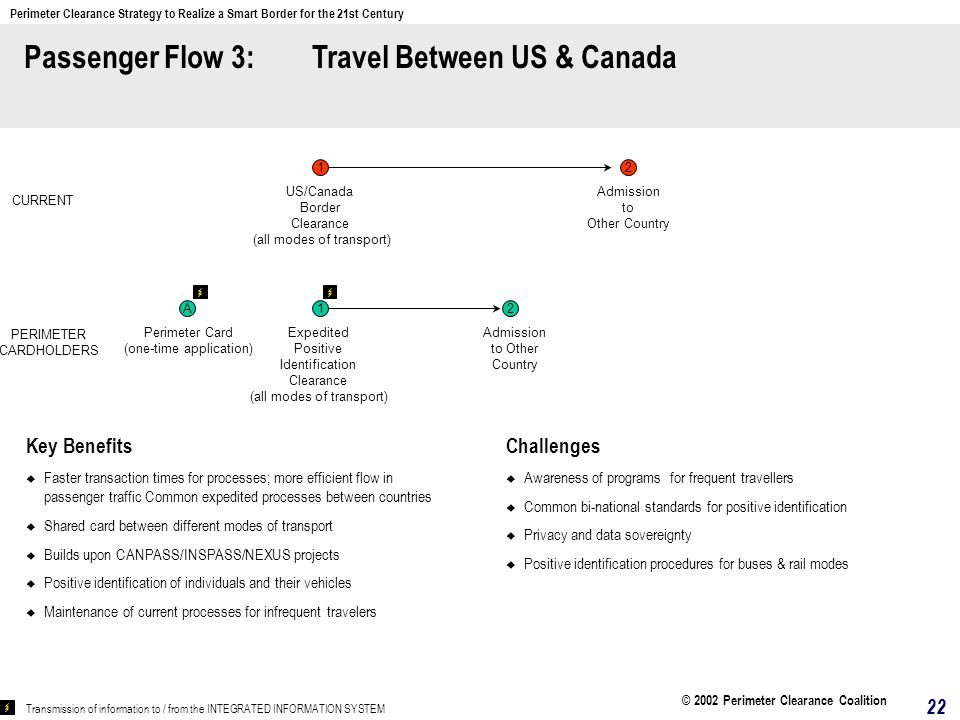 Passenger Flow 3: Travel Between US & Canada Key Benefits Faster transaction times for processes; more efficient flow in passenger traffic Common expedited processes between countries Shared card between different modes of transport Builds upon CANPASS/INSPASS/NEXUS projects Positive identification of individuals and their vehicles Maintenance of current processes for infrequent travelers Challenges Awareness of programs for frequent travellers Common bi-national standards for positive identification Privacy and data sovereignty Positive identification procedures for buses & rail modes 2 US/Canada Border Clearance (all modes of transport) Admission to Other Country 1 CURRENT Transmission of information to / from the INTEGRATED INFORMATION SYSTEM PERIMETER CARDHOLDERS A Perimeter Card (one-time application) 12 Expedited Positive Identification Clearance (all modes of transport) Admission to Other Country 22 Perimeter Clearance Strategy to Realize a Smart Border for the 21st Century © 2002 Perimeter Clearance Coalition