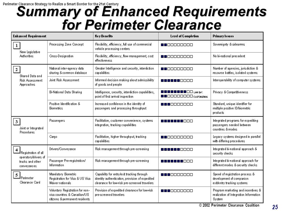 25 Summary of Enhanced Requirements for Perimeter Clearance Perimeter Clearance Strategy to Realize a Smart Border for the 21st Century