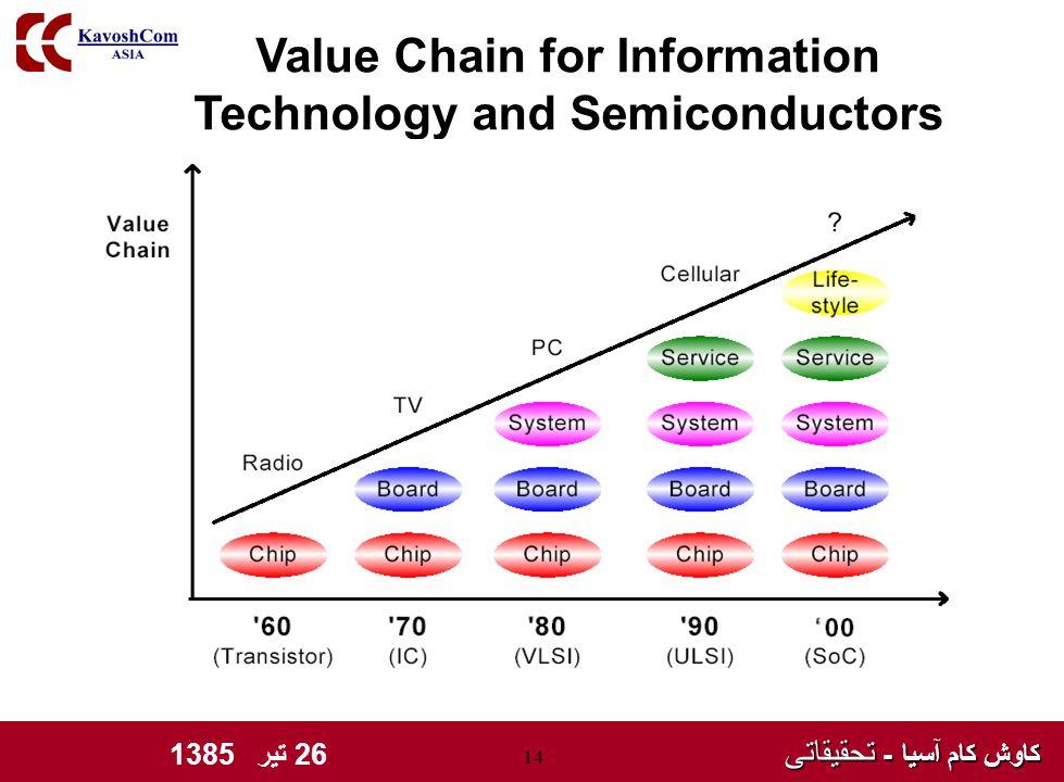 کاوش کام آسیا - تحقیقاتی کاوش کام آسیا - تحقیقاتی 26 تیر 1385 14 Value Chain for Information Technology and Semiconductors