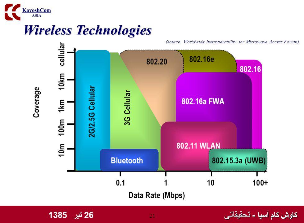 کاوش کام آسیا - تحقیقاتی کاوش کام آسیا - تحقیقاتی 26 تیر 1385 21 Wireless Technologies (source: Worldwide Interoperability for Microwave Access Forum)