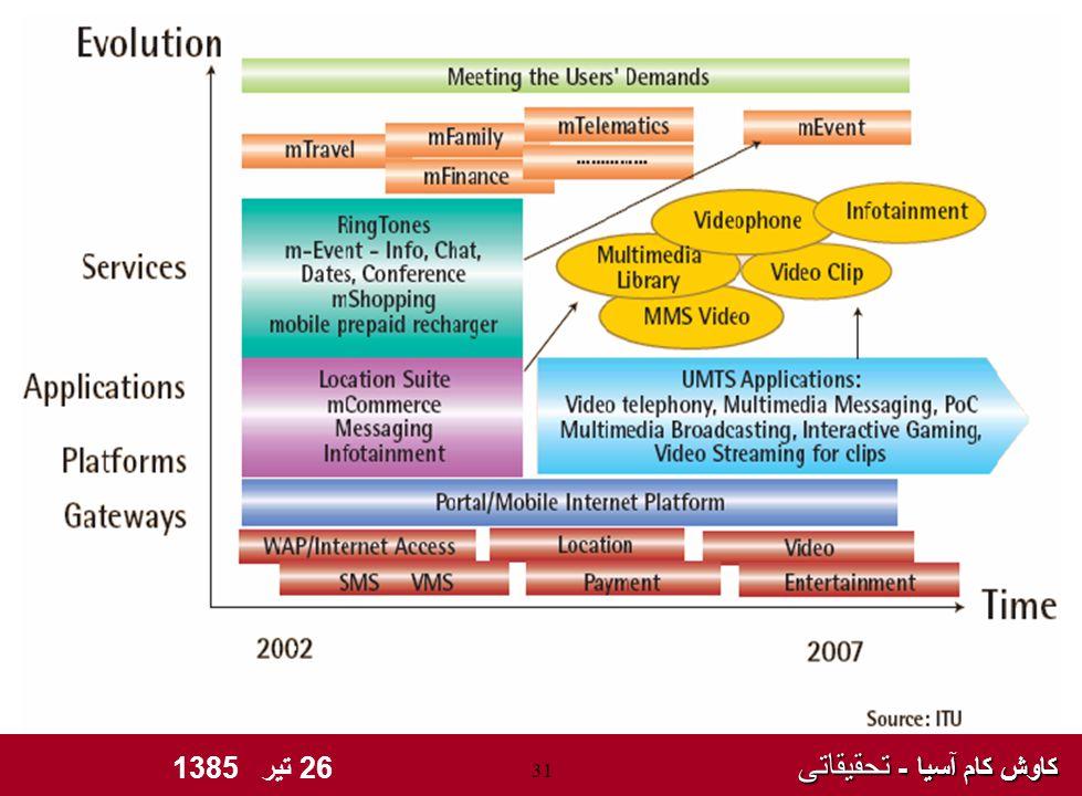 کاوش کام آسیا - تحقیقاتی کاوش کام آسیا - تحقیقاتی 26 تیر 1385 31 Issues