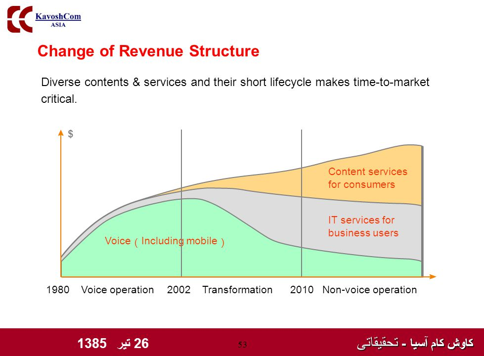 کاوش کام آسیا - تحقیقاتی کاوش کام آسیا - تحقیقاتی 26 تیر 1385 53 Change of Revenue Structure Diverse contents & services and their short lifecycle makes time-to-market critical.