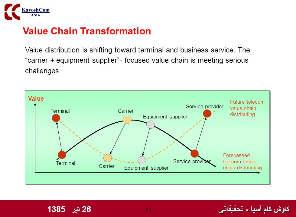 کاوش کام آسیا - تحقیقاتی کاوش کام آسیا - تحقیقاتی 26 تیر 1385 54 Value Chain Transformation Forepassed telecom value chain distributing Terminal Carrier Equipment supplier Service provider Future telecom value chain distributing Terminal Carrier Equipment supplier Service provider Value Value distribution is shifting toward terminal and business service.
