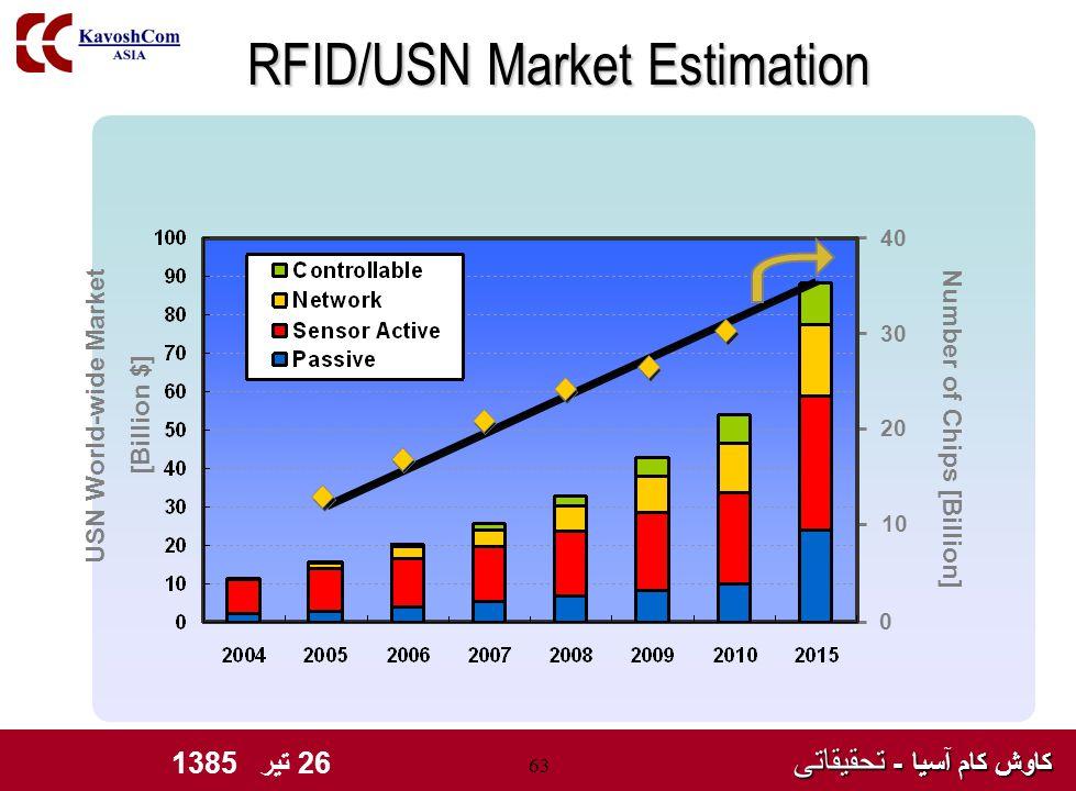 کاوش کام آسیا - تحقیقاتی کاوش کام آسیا - تحقیقاتی 26 تیر 1385 63 RFID/USN Market Estimation [Billion $] 0 10 20 30 40 USN World-wide Market Number of Chips [Billion]
