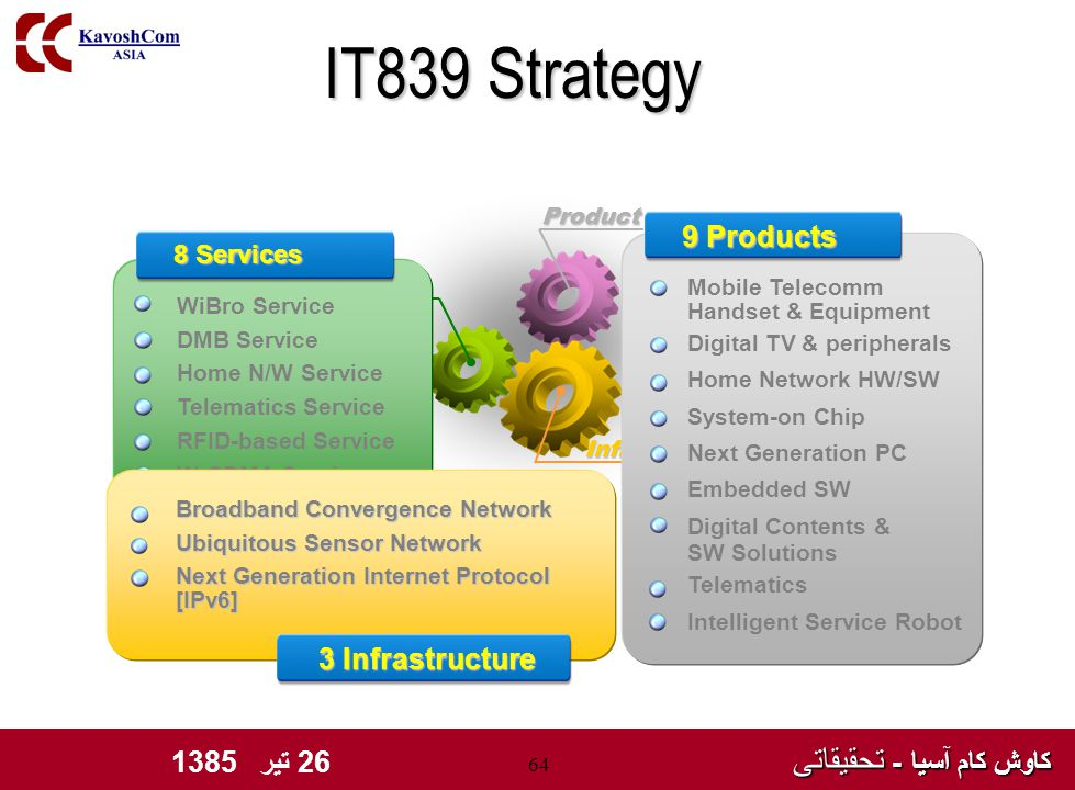 کاوش کام آسیا - تحقیقاتی کاوش کام آسیا - تحقیقاتی 26 تیر 1385 64 IT839 Strategy Infrastructure Service 8 Services WiBro Service DMB Service Home N/W Service Telematics Service RFID-based Service W-CDMA Service Terrestrial DTV Internet Telephony Broadband Convergence Network Broadband Convergence Network Ubiquitous Sensor Network Ubiquitous Sensor Network Next Generation Internet Protocol Next Generation Internet Protocol [IPv6] [IPv6] 3 Infrastructure Product Mobile Telecomm Handset & Equipment Digital TV & peripherals Home Network HW/SW System-on Chip Next Generation PC Embedded SW Digital Contents & SW Solutions Telematics Intelligent Service Robot 9 Products
