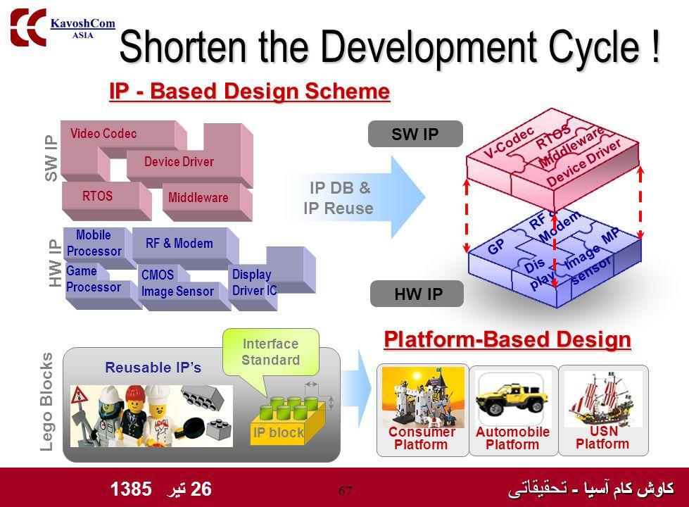 کاوش کام آسیا - تحقیقاتی کاوش کام آسیا - تحقیقاتی 26 تیر 1385 67 Shorten the Development Cycle .