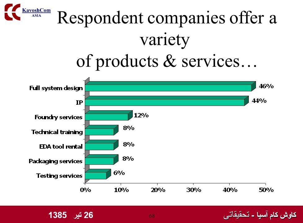 کاوش کام آسیا - تحقیقاتی کاوش کام آسیا - تحقیقاتی 26 تیر 1385 68 Respondent companies offer a variety of products & services…