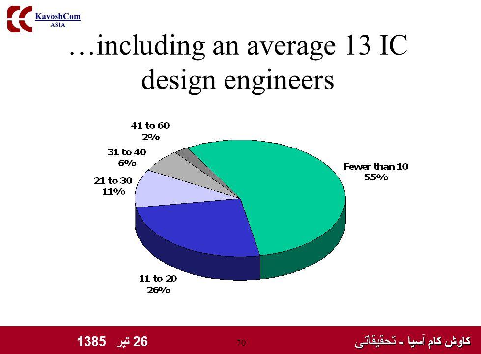 کاوش کام آسیا - تحقیقاتی کاوش کام آسیا - تحقیقاتی 26 تیر 1385 70 …including an average 13 IC design engineers