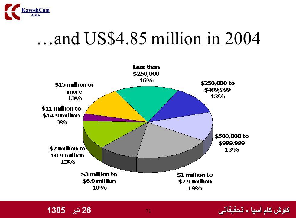 کاوش کام آسیا - تحقیقاتی کاوش کام آسیا - تحقیقاتی 26 تیر 1385 71 …and US$4.85 million in 2004