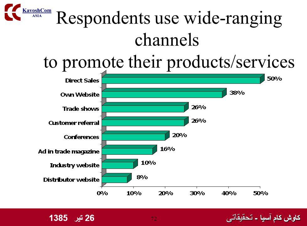 کاوش کام آسیا - تحقیقاتی کاوش کام آسیا - تحقیقاتی 26 تیر 1385 72 Respondents use wide-ranging channels to promote their products/services