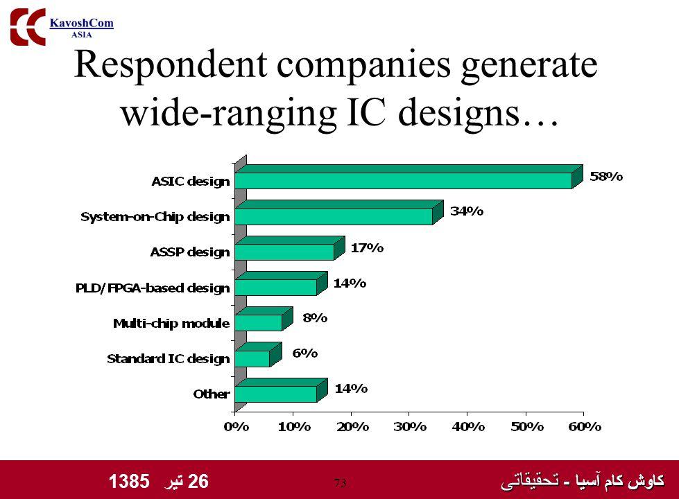کاوش کام آسیا - تحقیقاتی کاوش کام آسیا - تحقیقاتی 26 تیر 1385 73 Respondent companies generate wide-ranging IC designs…
