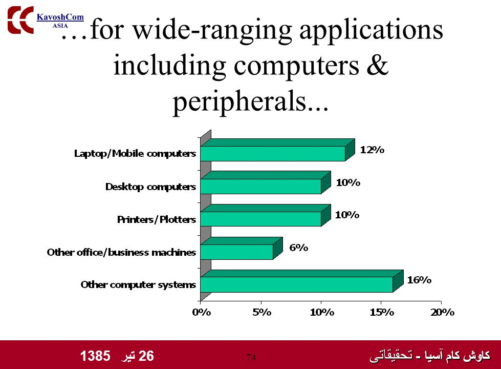 کاوش کام آسیا - تحقیقاتی کاوش کام آسیا - تحقیقاتی 26 تیر 1385 74 …for wide-ranging applications including computers & peripherals...