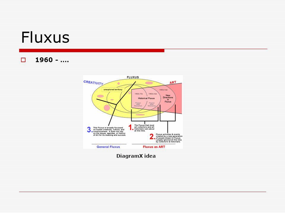 Fluxus 1960 - …. DiagramX idea