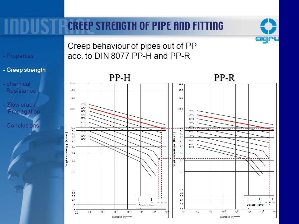 Creep behaviour of pipes out of PP acc. to DIN 8077 PP-H and PP-R CREEP STRENGTH OF PIPE AND FITTING - Properties - Creep strength - chemical Resistan