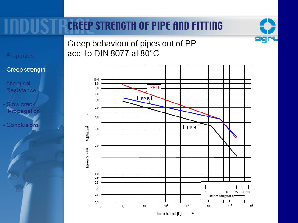 Creep behaviour of pipes out of PP acc. to DIN 8077 at 80°C CREEP STRENGTH OF PIPE AND FITTING - Properties - Creep strength - chemical Resistance - S