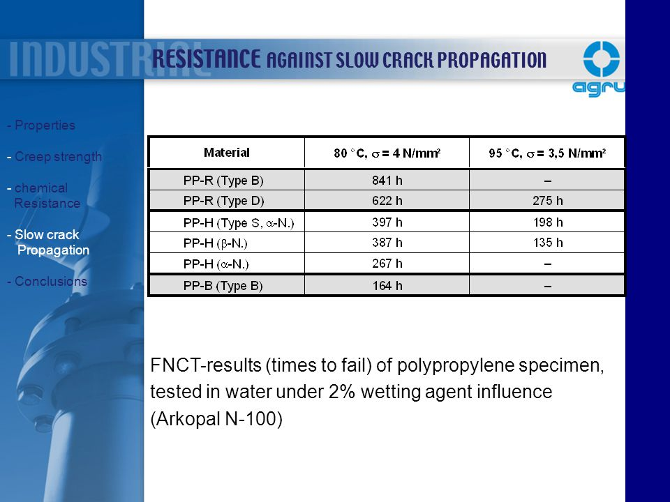 FNCT-results (times to fail) of polypropylene specimen, tested in water under 2% wetting agent influence (Arkopal N-100) RESISTANCE AGAINST SLOW CRACK
