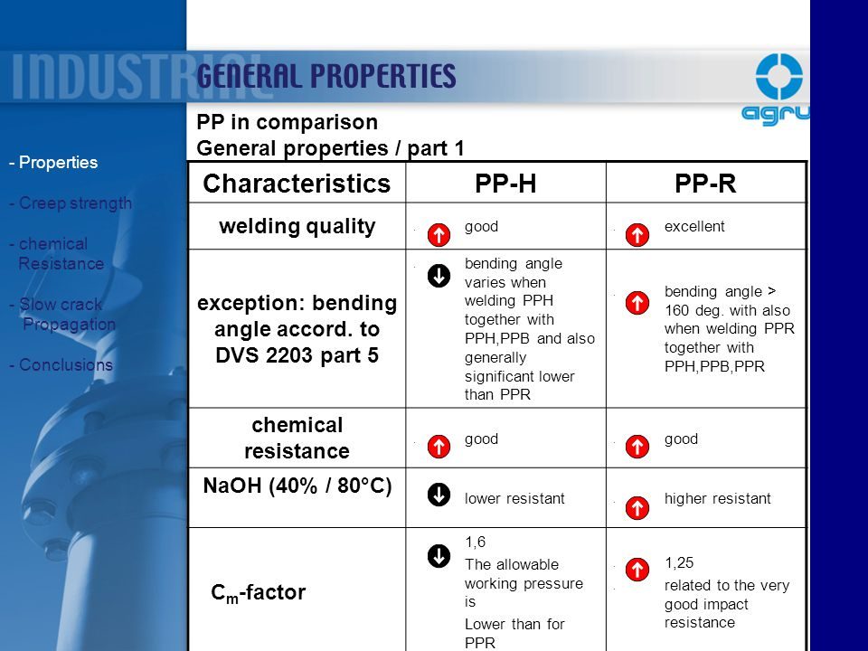 CharacteristicsPP-HPP-R welding quality - good - excellent exception: bending angle accord. to DVS 2203 part 5 - bending angle varies when welding PPH
