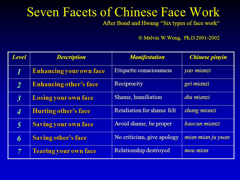 Seven Facets of Chinese Face Work After Bond and Hwang Six types of face work © Melvin W.Wong, Ph.D.2001-2002 LevelDescriptionManifestation Chinese pi