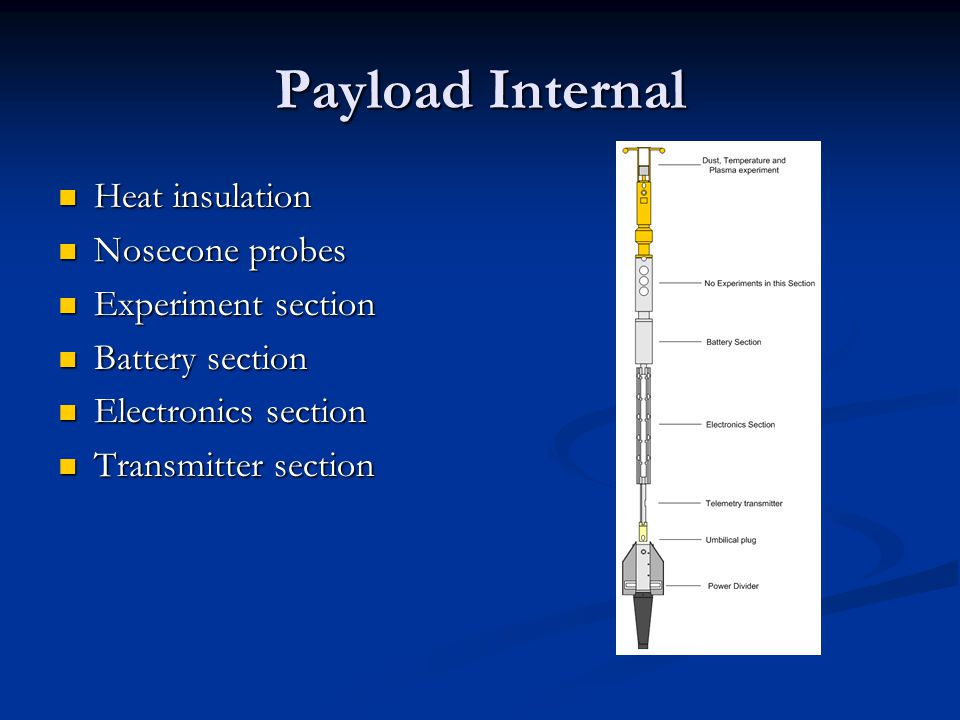 Payload Internal Heat insulation Heat insulation Nosecone probes Nosecone probes Experiment section Experiment section Battery section Battery section Electronics section Electronics section Transmitter section Transmitter section