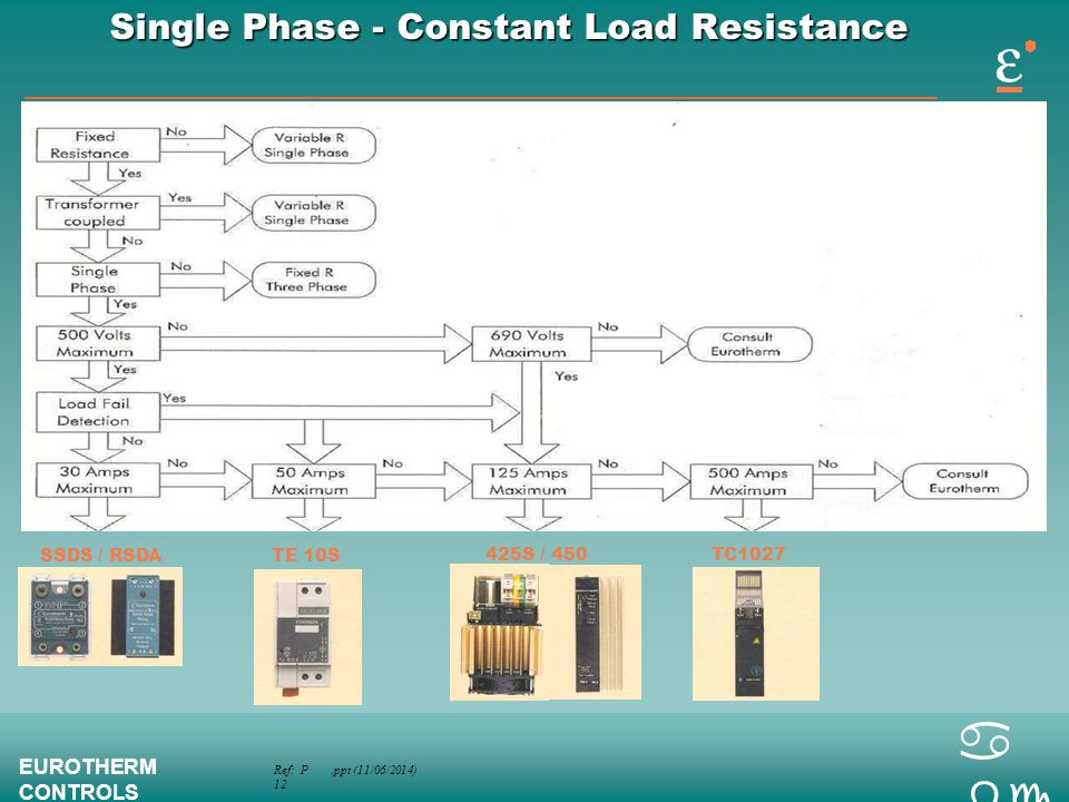 Ref: P.ppt (11/06/2014) 12 EUROTHERM CONTROLS a bc Single Phase - Constant Load Resistance SSDS / RSDATE 10S TC1027425S / 450
