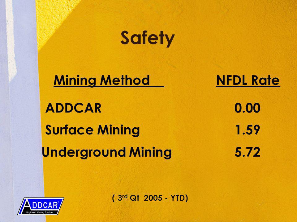 Safety Mining Method NFDL Rate ADDCAR 0.00 Surface Mining 1.59 Underground Mining 5.72 ( 3 rd Qt YTD)