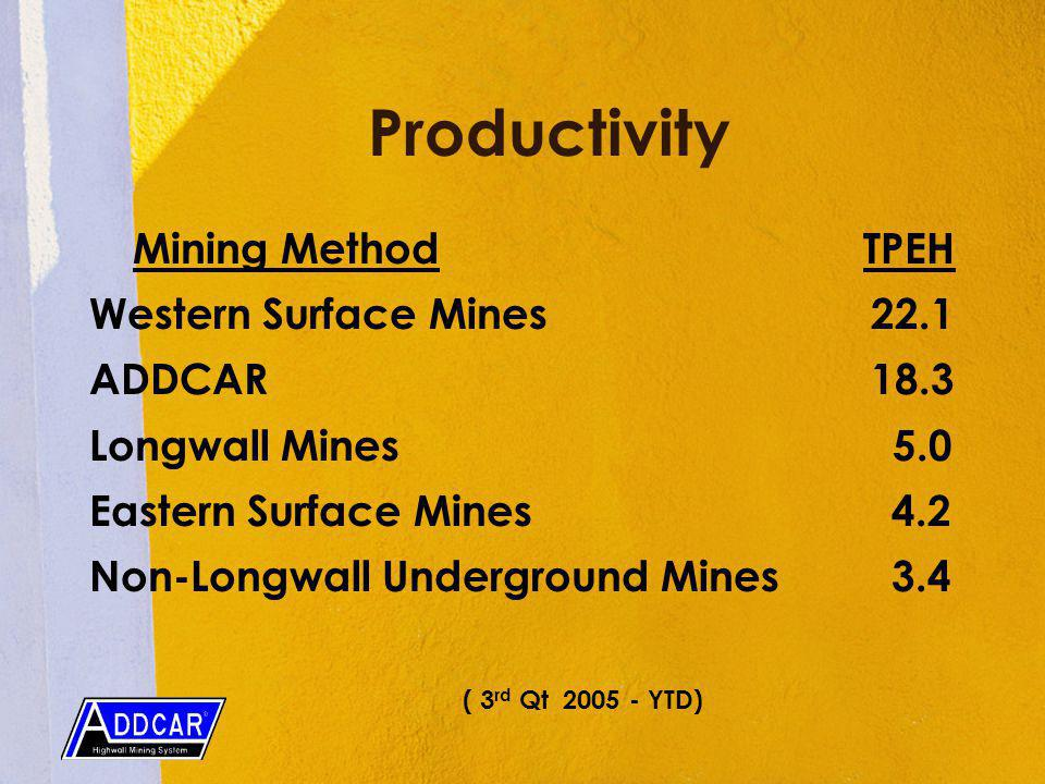 Productivity Mining Method TPEH Western Surface Mines 22.1 ADDCAR 18.3 Longwall Mines 5.0 Eastern Surface Mines 4.2 Non-Longwall Underground Mines 3.4 ( 3 rd Qt YTD)