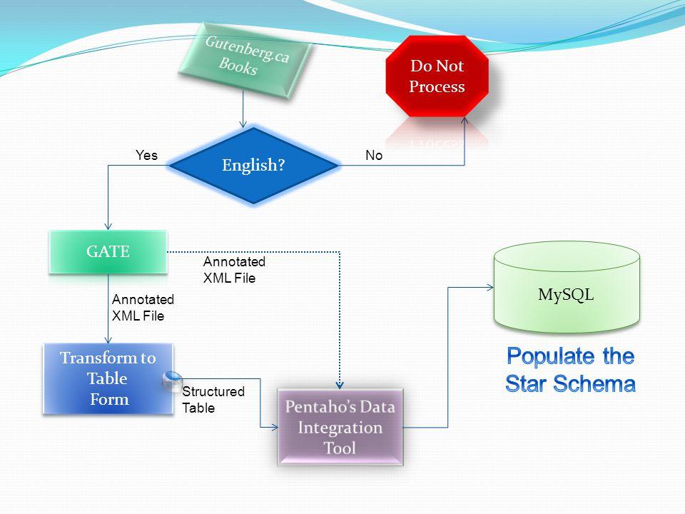MySQL English.