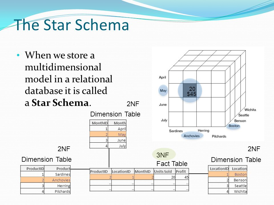 The Star Schema When we store a multidimensional model in a relational database it is called a Star Schema.