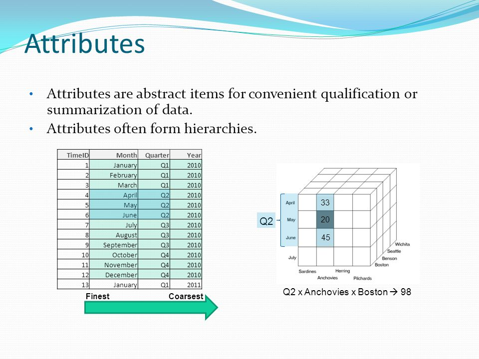 Attributes Attributes are abstract items for convenient qualification or summarization of data.