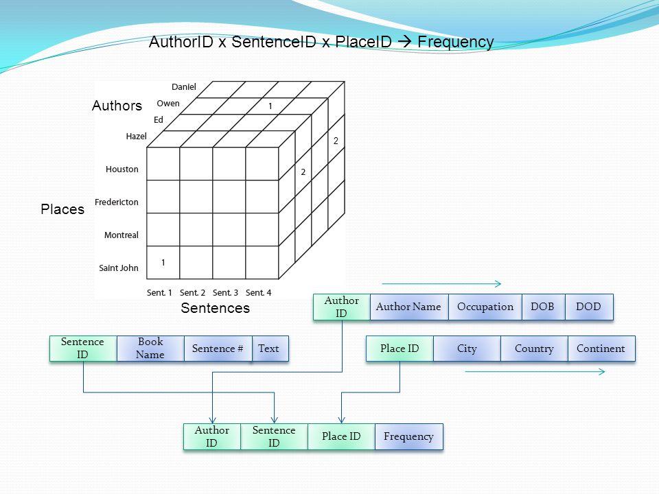AuthorID x SentenceID x PlaceID Frequency Text Authors Sentences Places Sentence ID Book Name Sentence # Place ID City Country Continent Author ID Aut