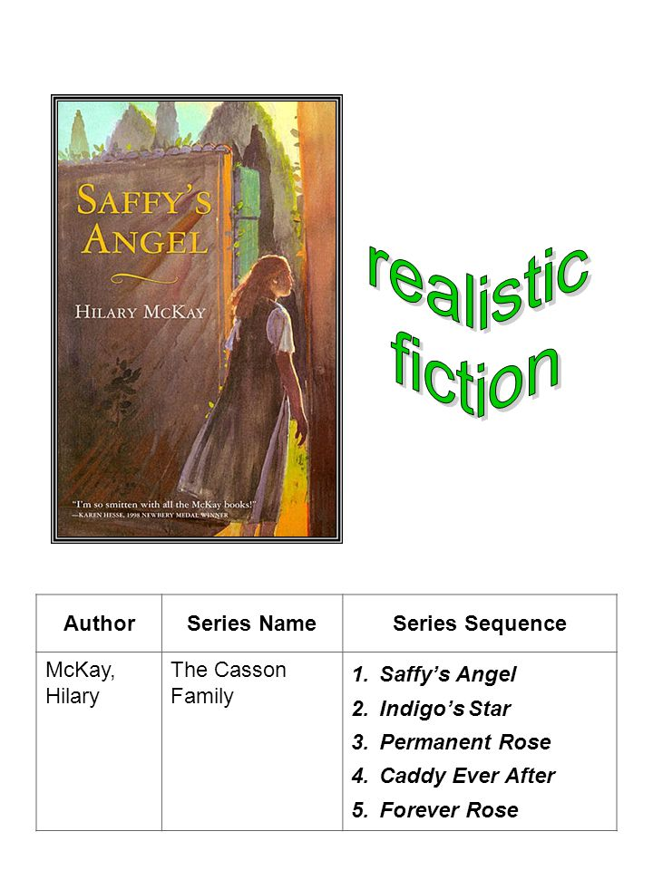 Author Series Name Series Sequence Naylor, Phyllis Reynolds Alice 1.Starting with Alice 2.Alice in Blunderland 3.Lovingly Alice 4.The Agony of Alice 5.Alice in Rapture, Sort Of 6.