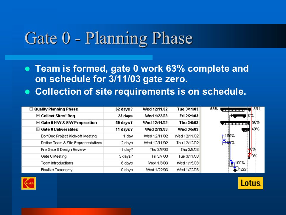 Gate 0 - Planning Phase Team is formed, gate 0 work 63% complete and on schedule for 3/11/03 gate zero.
