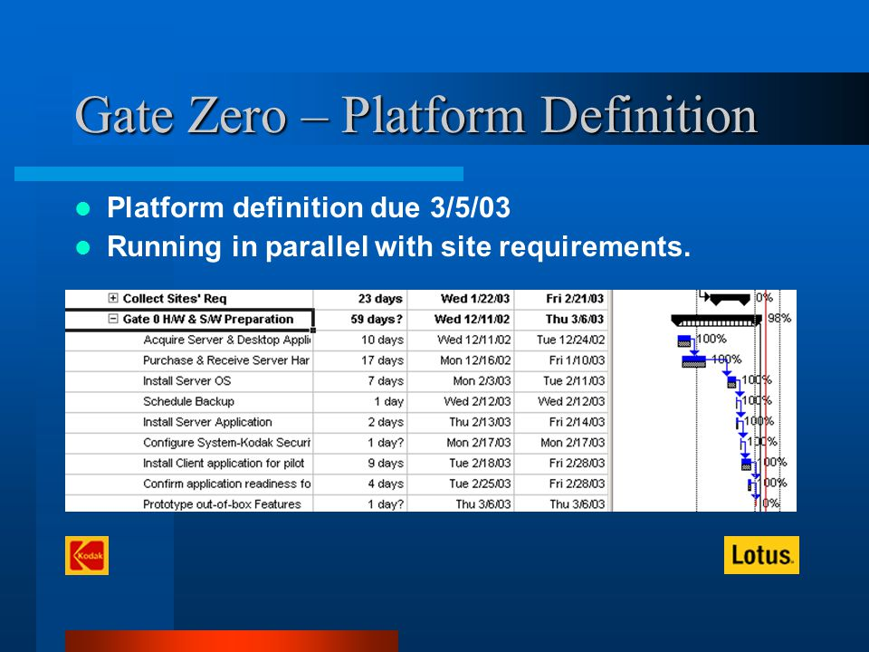 Gate Zero – Platform Definition Platform definition due 3/5/03 Running in parallel with site requirements.